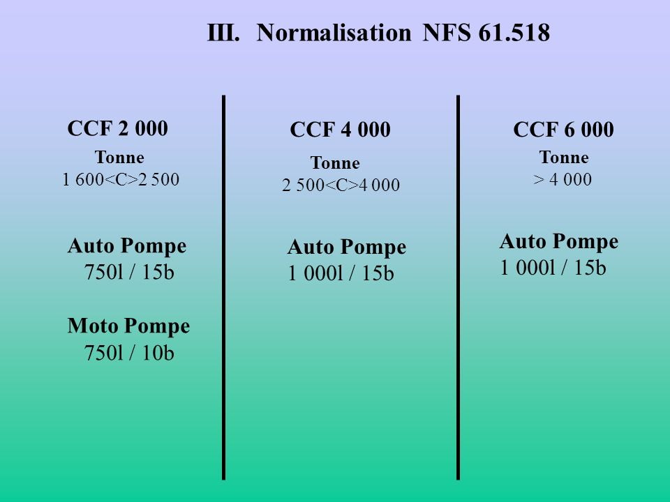 III. Normalisation NFS 61.518 CCF 2 000 Auto Pompe 750l / 15b