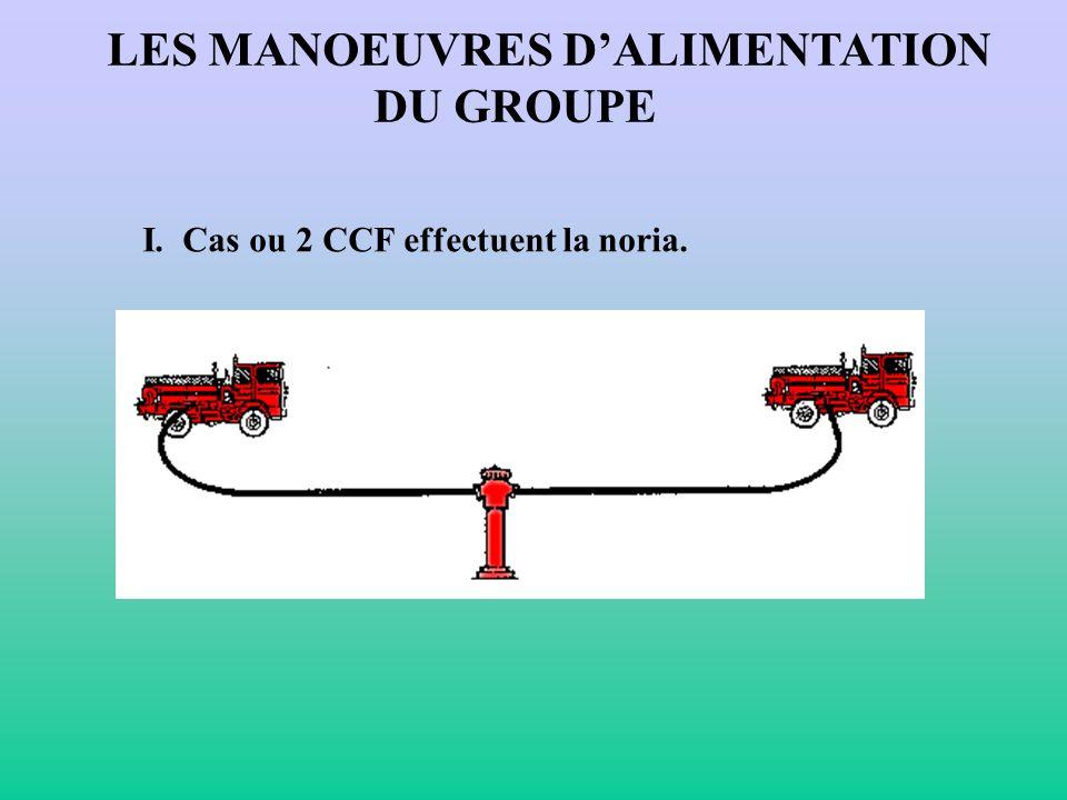 LES MANOEUVRES D'ALIMENTATION DU GROUPE