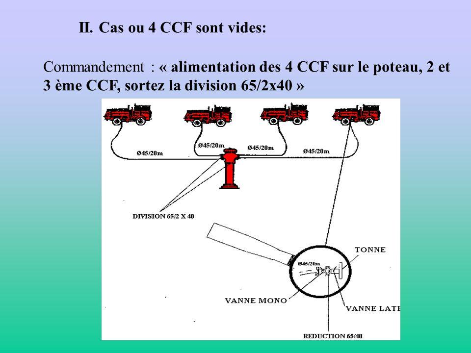 II. Cas ou 4 CCF sont vides: