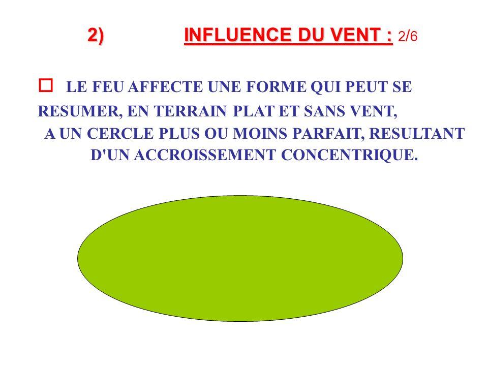 2) INFLUENCE DU VENT : 2/6  LE FEU AFFECTE UNE FORME QUI PEUT SE RESUMER, EN TERRAIN PLAT ET SANS VENT,