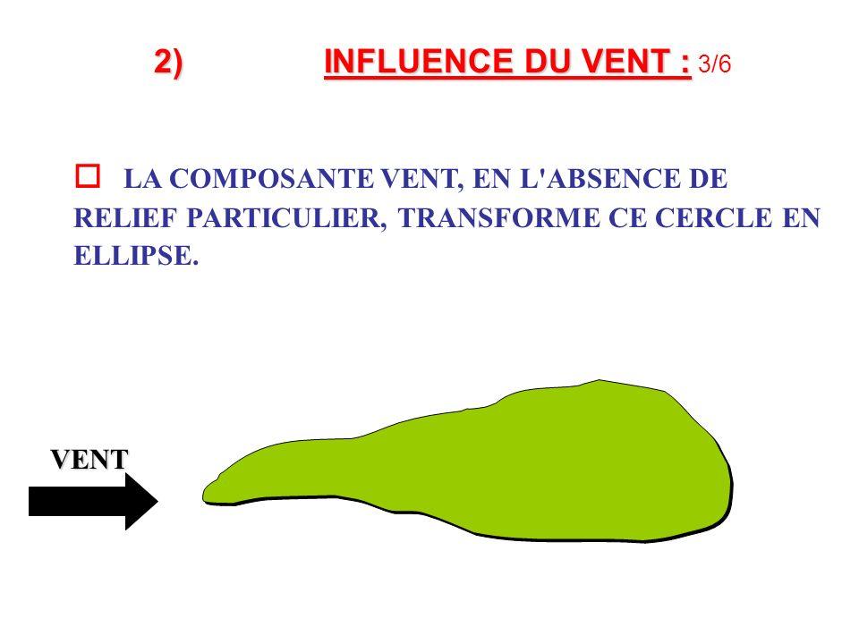 2) INFLUENCE DU VENT : 3/6  LA COMPOSANTE VENT, EN L ABSENCE DE RELIEF PARTICULIER, TRANSFORME CE CERCLE EN ELLIPSE.