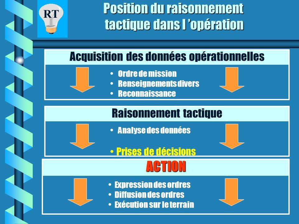 Position du raisonnement tactique dans l 'opération