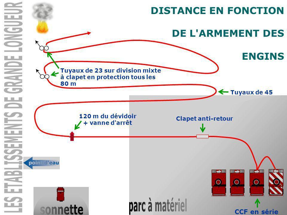 DISTANCE EN FONCTION DE L ARMEMENT DES ENGINS