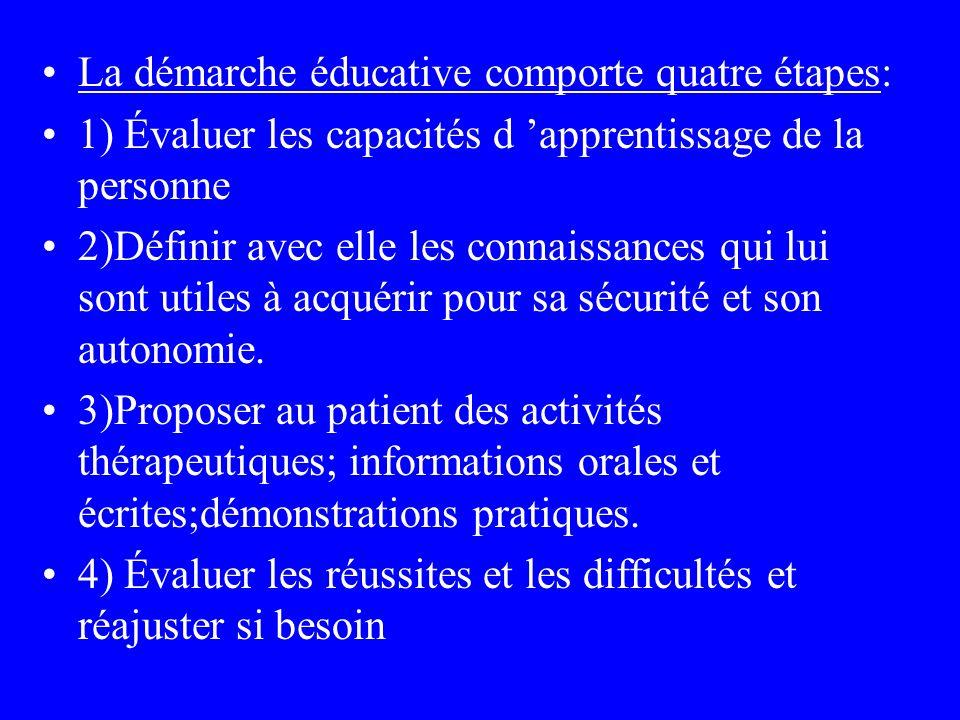 La démarche éducative comporte quatre étapes: