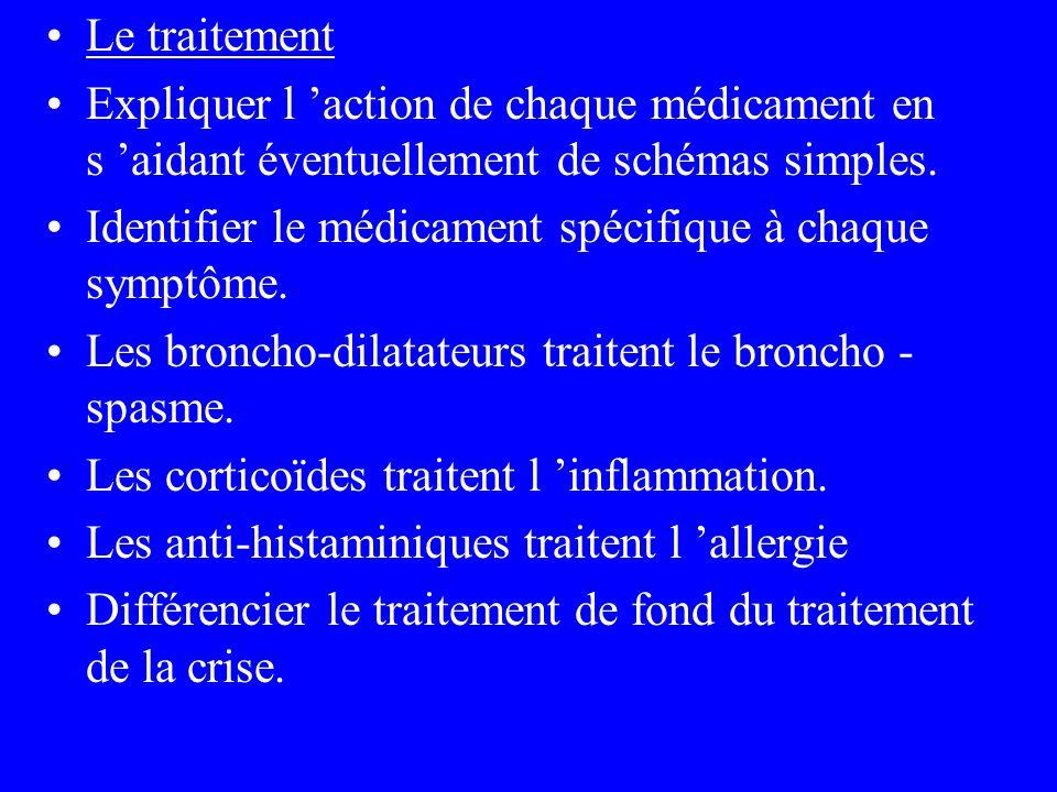Le traitement Expliquer l 'action de chaque médicament en s 'aidant éventuellement de schémas simples.