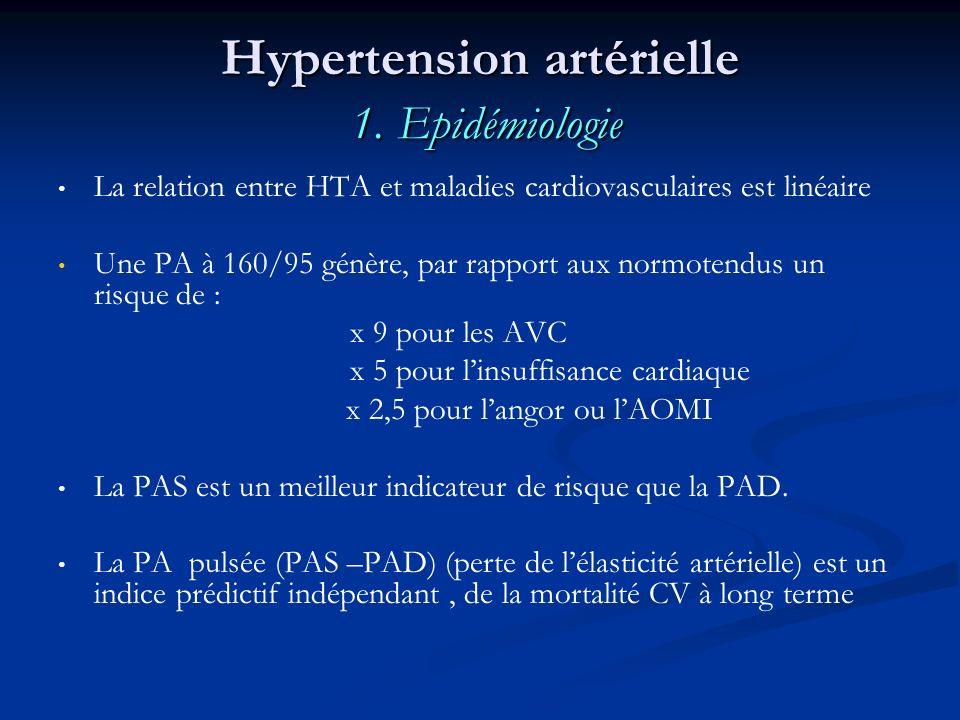 Hypertension artérielle 1. Epidémiologie