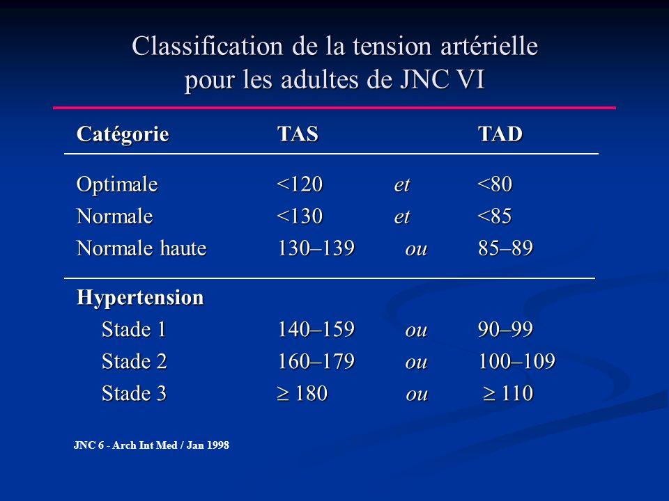 Classification de la tension artérielle pour les adultes de JNC VI