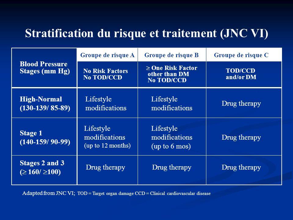 Stratification du risque et traitement (JNC VI)