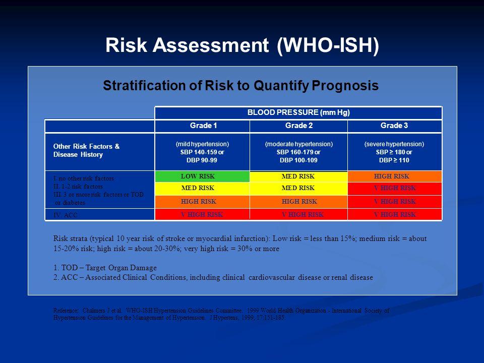 Risk Assessment (WHO-ISH)