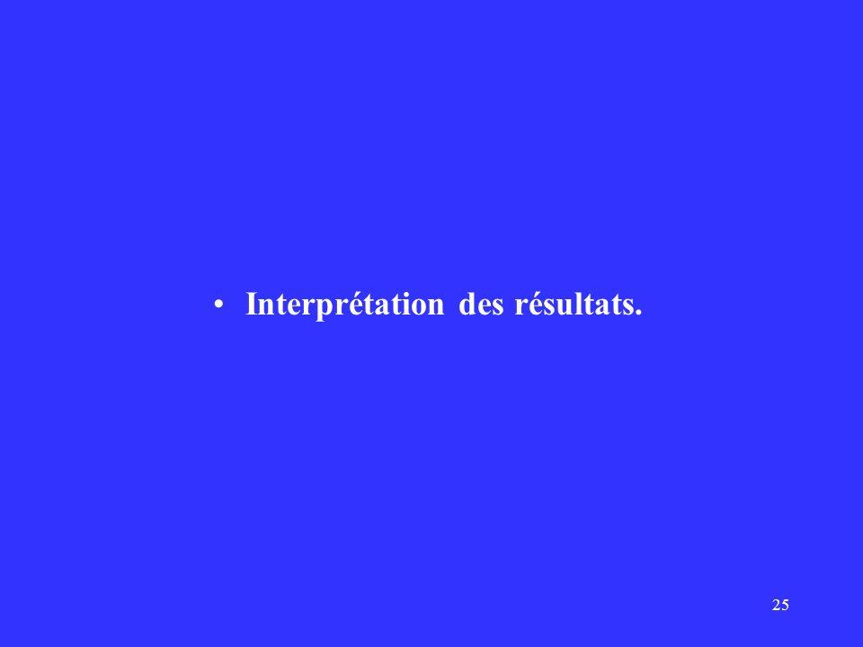 Interprétation des résultats.