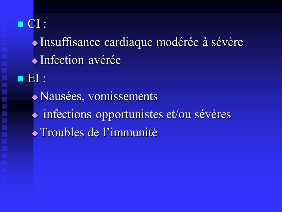 CI : Insuffisance cardiaque modérée à sévère. Infection avérée. EI : Nausées, vomissements. infections opportunistes et/ou sévères.