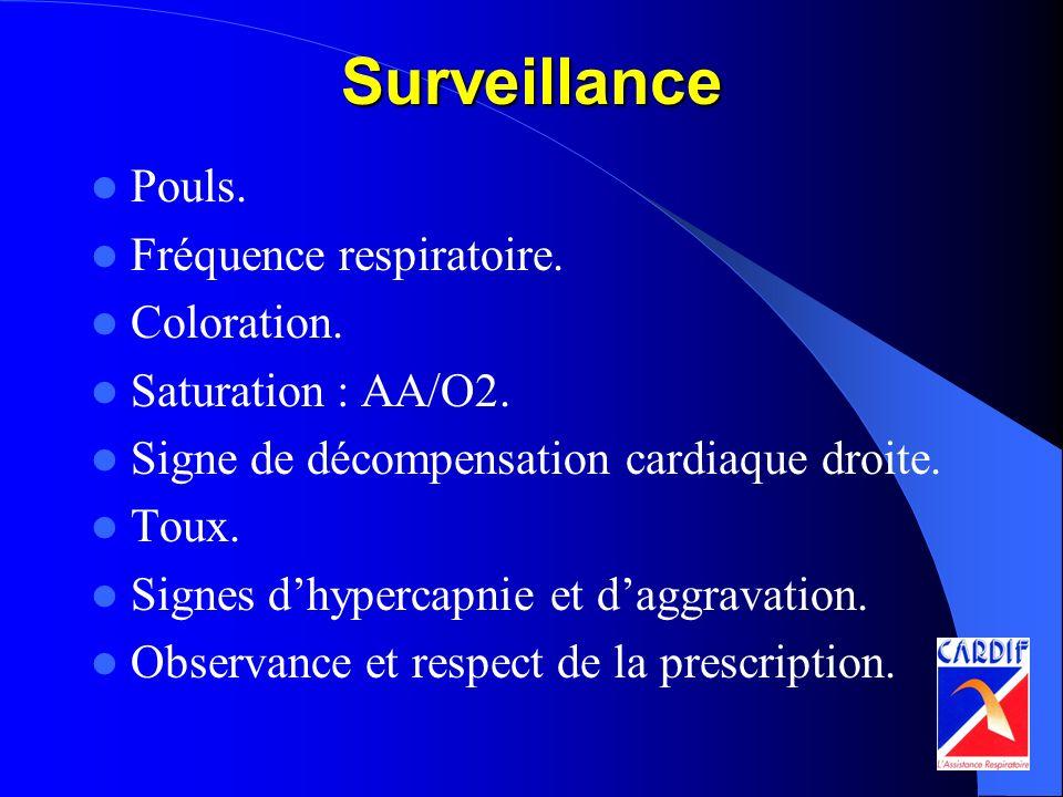 Surveillance Pouls. Fréquence respiratoire. Coloration.