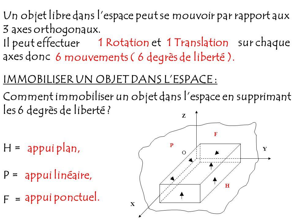 6 mouvements ( 6 degrès de liberté ).