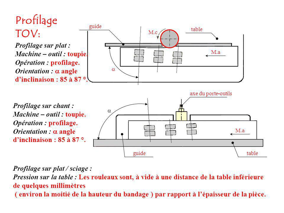 Profilage TOV: Profilage sur plat : Machine – outil : toupie.