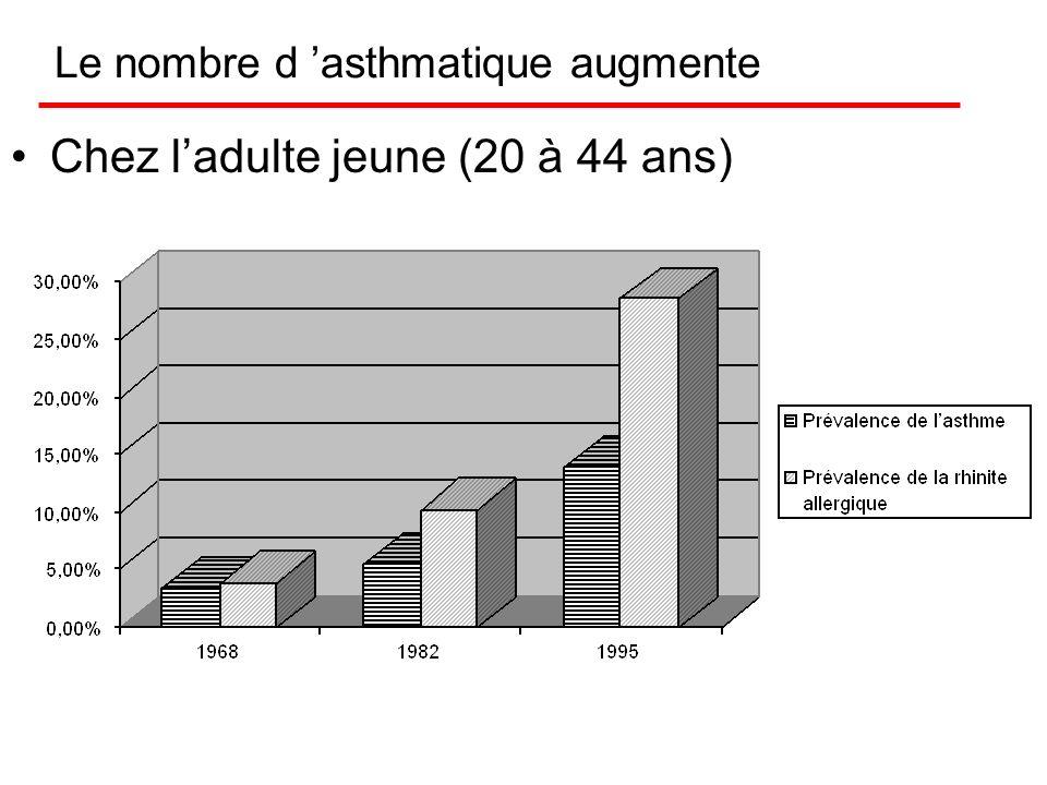 Le nombre d 'asthmatique augmente