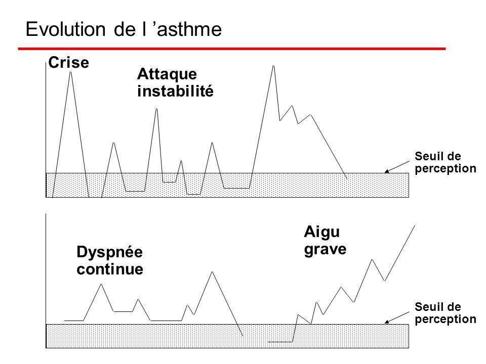 Evolution de l 'asthme Crise Attaque instabilité Aigu grave Dyspnée