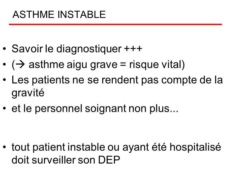 Savoir le diagnostiquer +++ ( asthme aigu grave = risque vital)