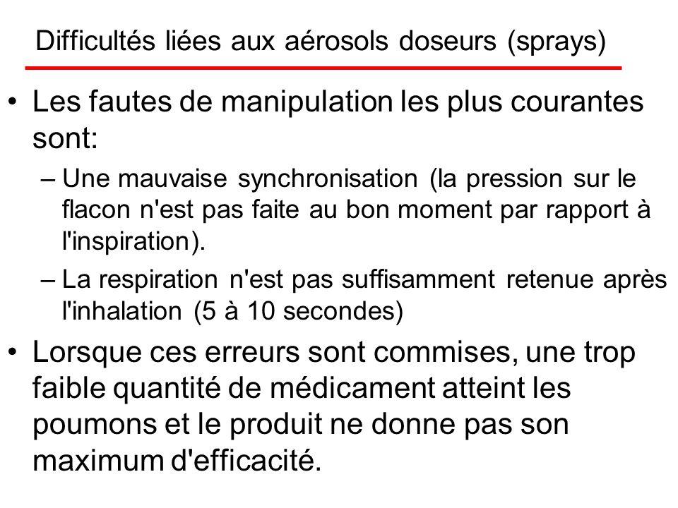 Difficultés liées aux aérosols doseurs (sprays)