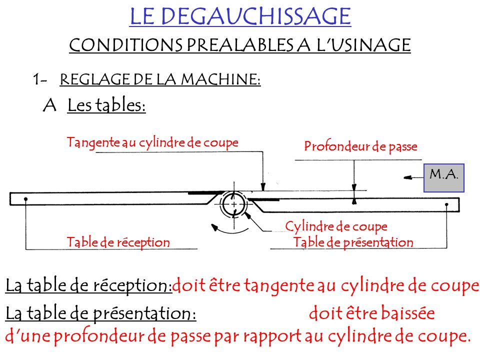 CONDITIONS PREALABLES A L USINAGE Tangente au cylindre de coupe