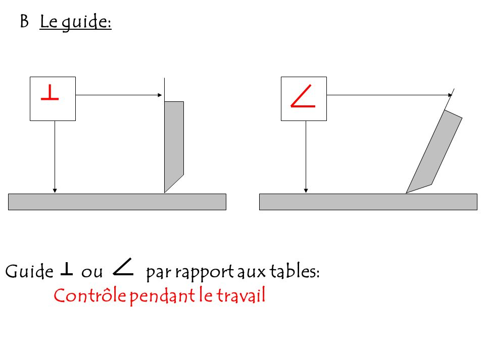 ┴ B Le guide: Guide ou par rapport aux tables: