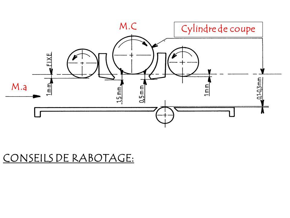 M.C Cylindre de coupe M.a CONSEILS DE RABOTAGE:
