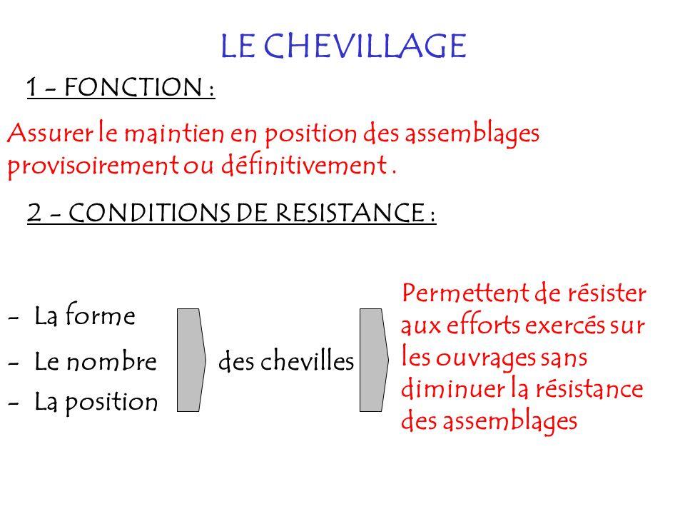 LE CHEVILLAGE 1 - FONCTION :