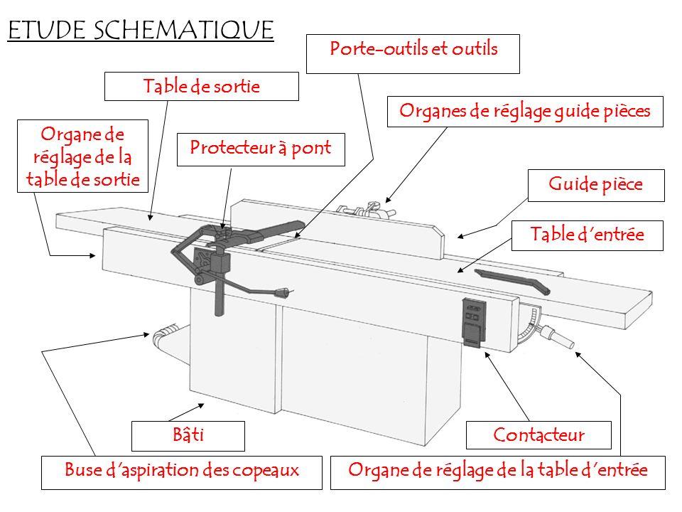 ETUDE SCHEMATIQUE Porte-outils et outils Table de sortie