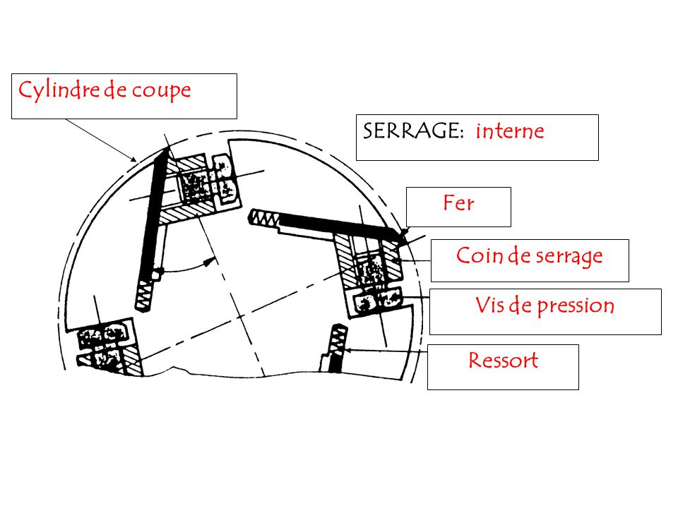 Cylindre de coupe SERRAGE: interne Fer Coin de serrage Vis de pression Ressort
