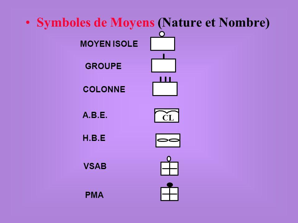 Symboles de Moyens (Nature et Nombre)