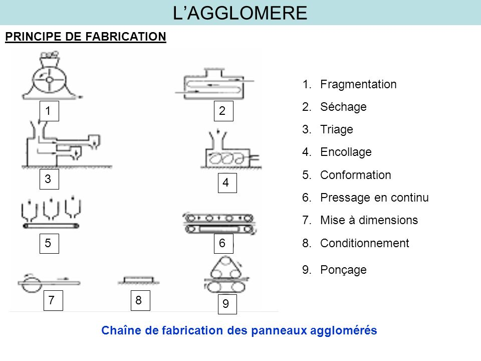 Chaîne de fabrication des panneaux agglomérés