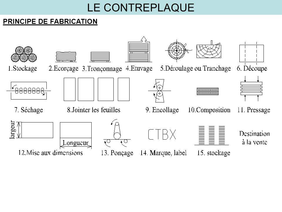 LE CONTREPLAQUE PRINCIPE DE FABRICATION