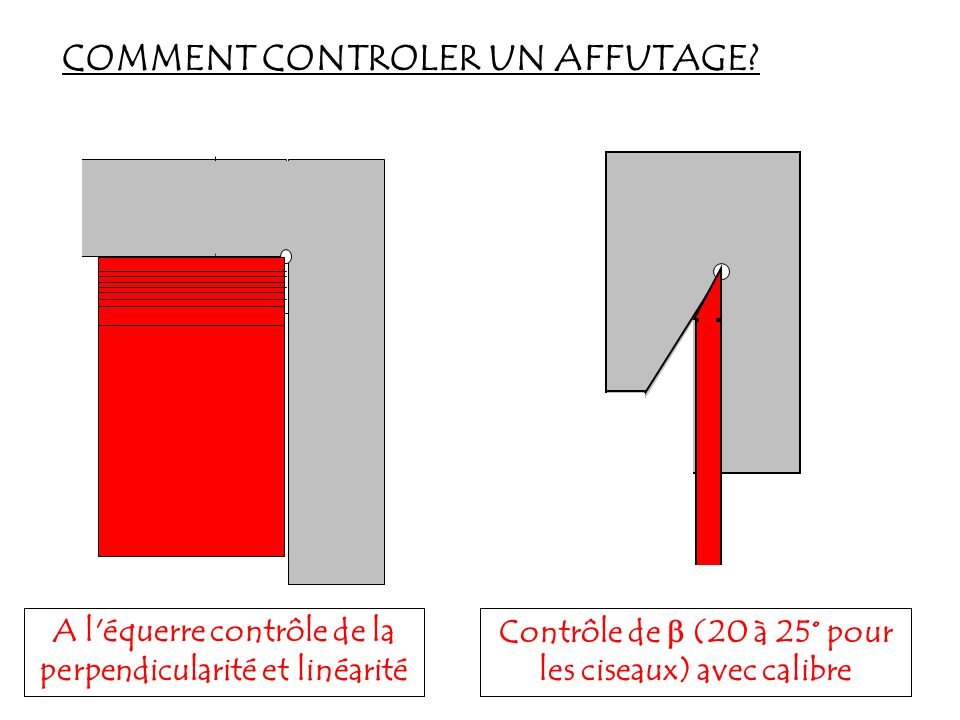 COMMENT CONTROLER UN AFFUTAGE