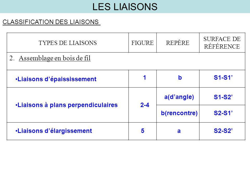LES LIAISONS Assemblage en bois de fil CLASSIFICATION DES LIAISONS