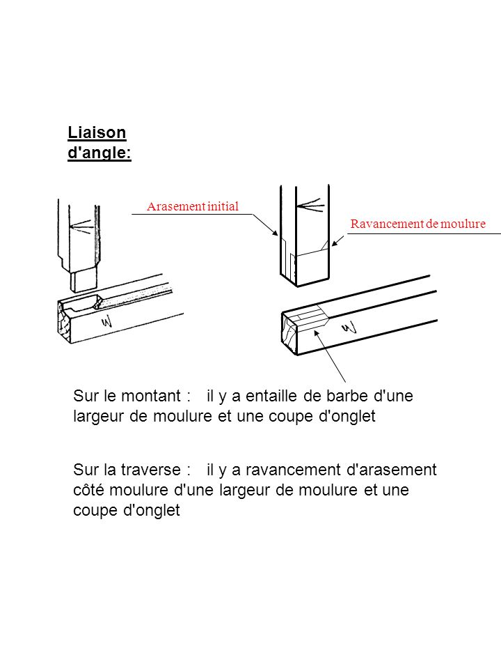 Liaison d angle: Arasement initial. Ravancement de moulure.