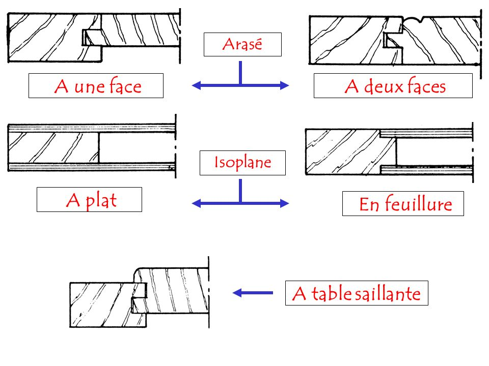 A une face A deux faces A plat En feuillure A table saillante