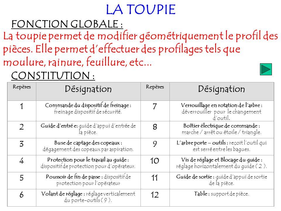 LA TOUPIE FONCTION GLOBALE :
