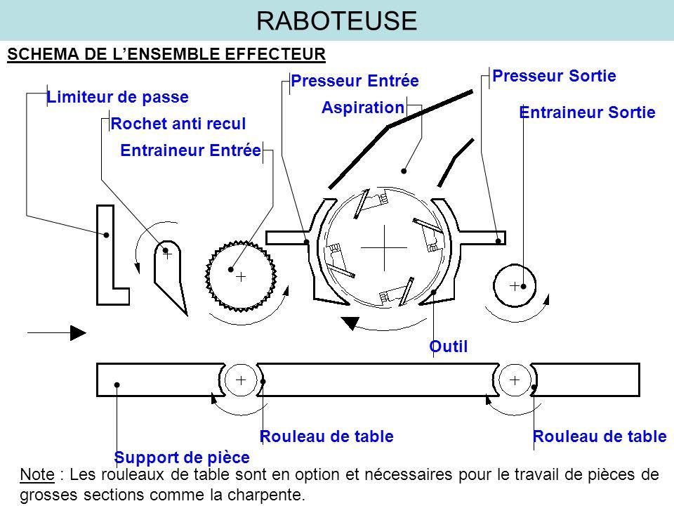 RABOTEUSE SCHEMA DE L'ENSEMBLE EFFECTEUR Presseur Sortie