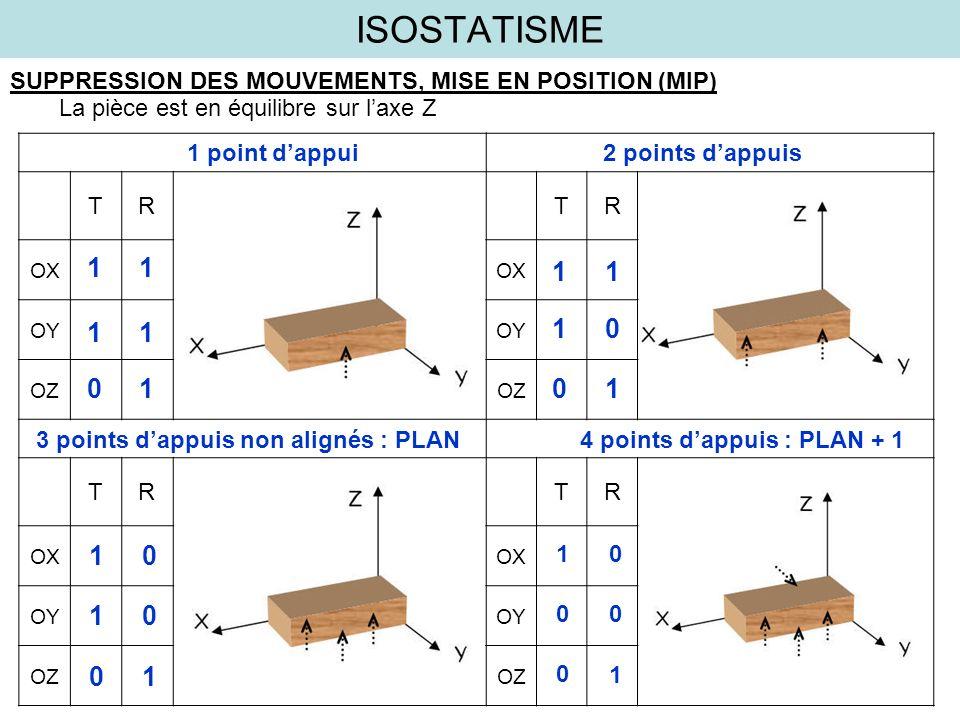 ISOSTATISME SUPPRESSION DES MOUVEMENTS, MISE EN POSITION (MIP) La pièce est en équilibre sur l'axe Z.