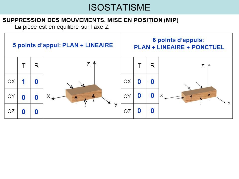 PLAN + LINEAIRE + PONCTUEL