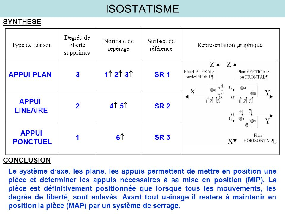 ISOSTATISME SYNTHESE APPUI PLAN 3 1 2 3 SR 1 APPUI LINEAIRE 2 4 5