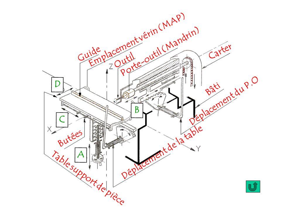 Emplacement vérin (MAP) Porte-outil (Mandrin) Déplacement de la table