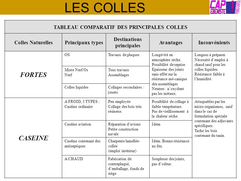 TABLEAU COMPARATIF DES PRINCIPALES COLLES Destinations principales