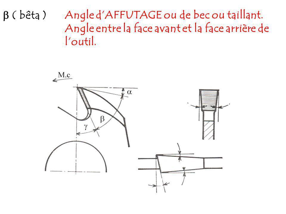  ( bêta ) Angle d'AFFUTAGE ou de bec ou taillant.