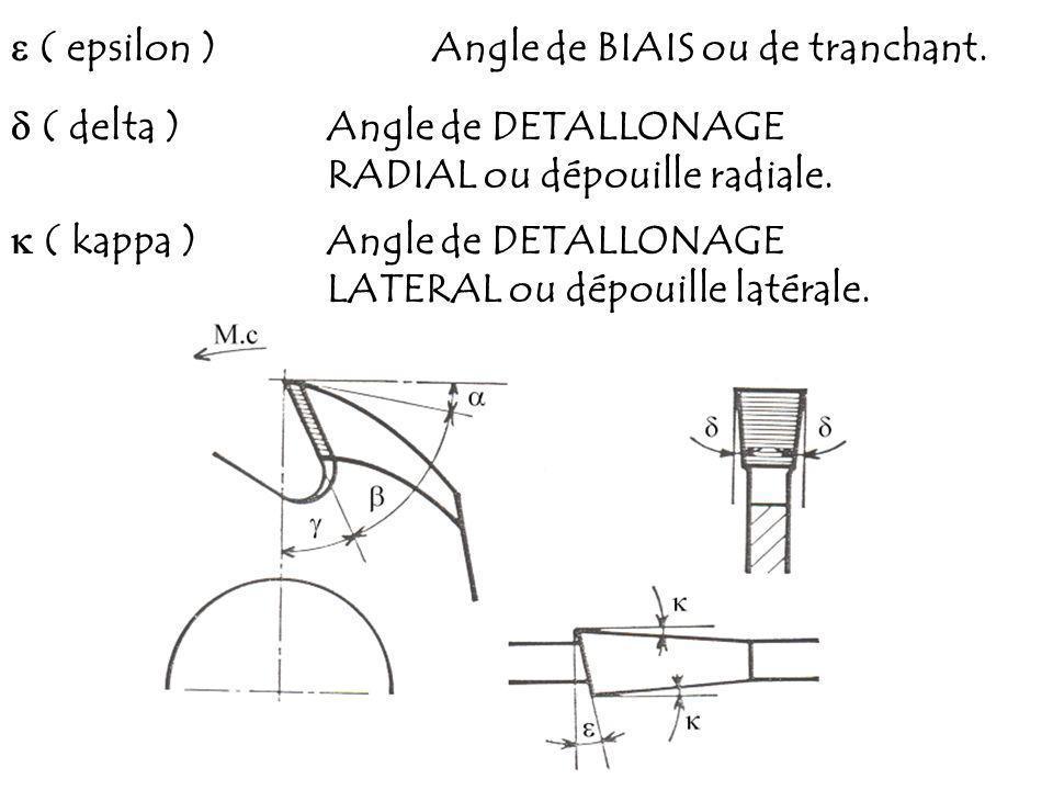  ( epsilon ) Angle de BIAIS ou de tranchant.