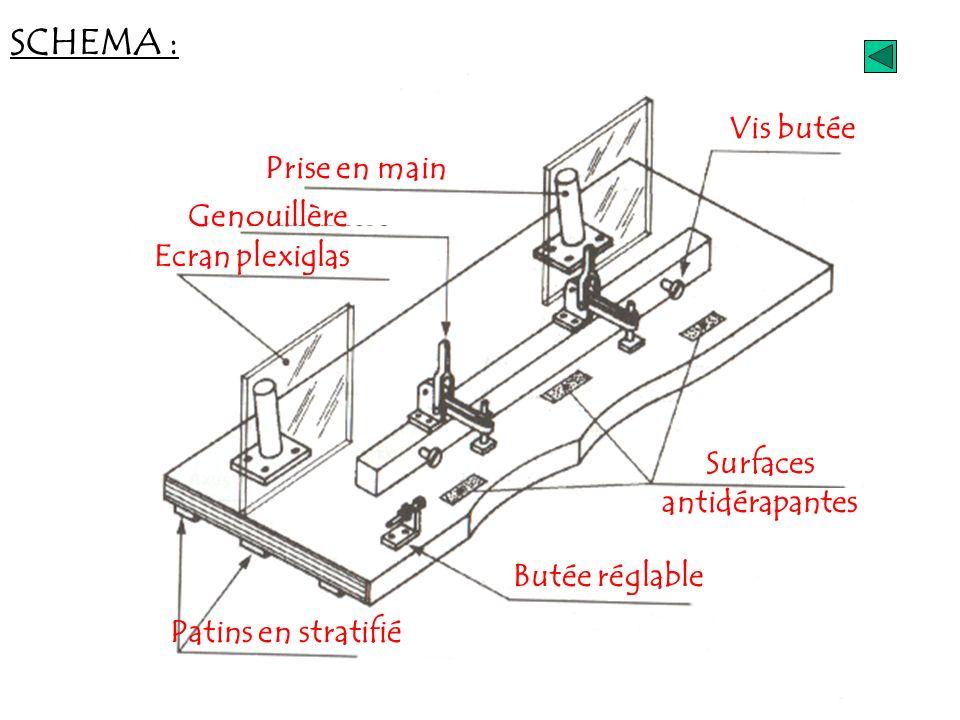 SCHEMA : Vis butée Prise en main Genouillère Ecran plexiglas Surfaces