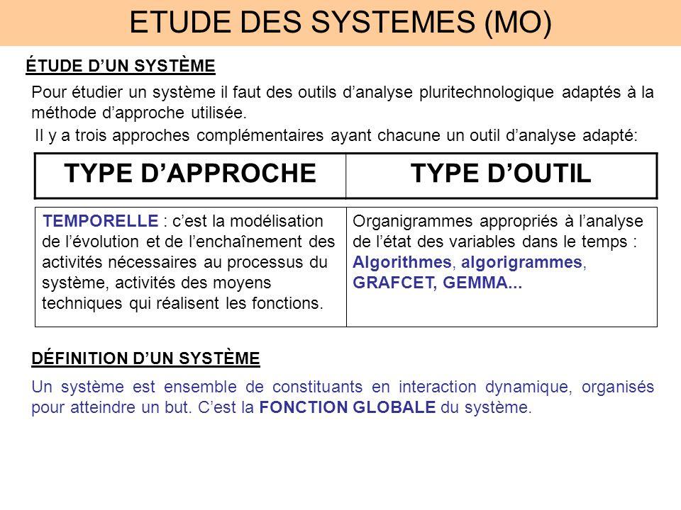 ETUDE DES SYSTEMES (MO)