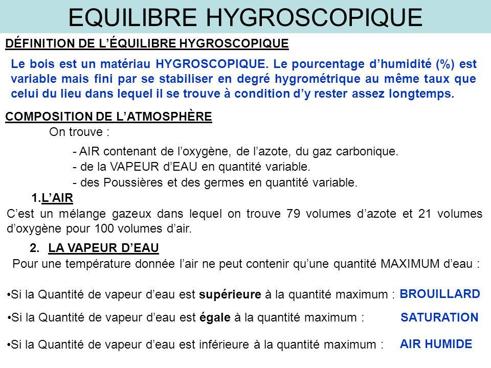 equilibre hygroscopique ppt video online t l charger. Black Bedroom Furniture Sets. Home Design Ideas
