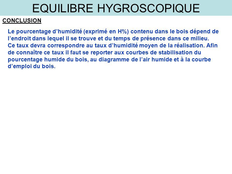 EQUILIBRE HYGROSCOPIQUE