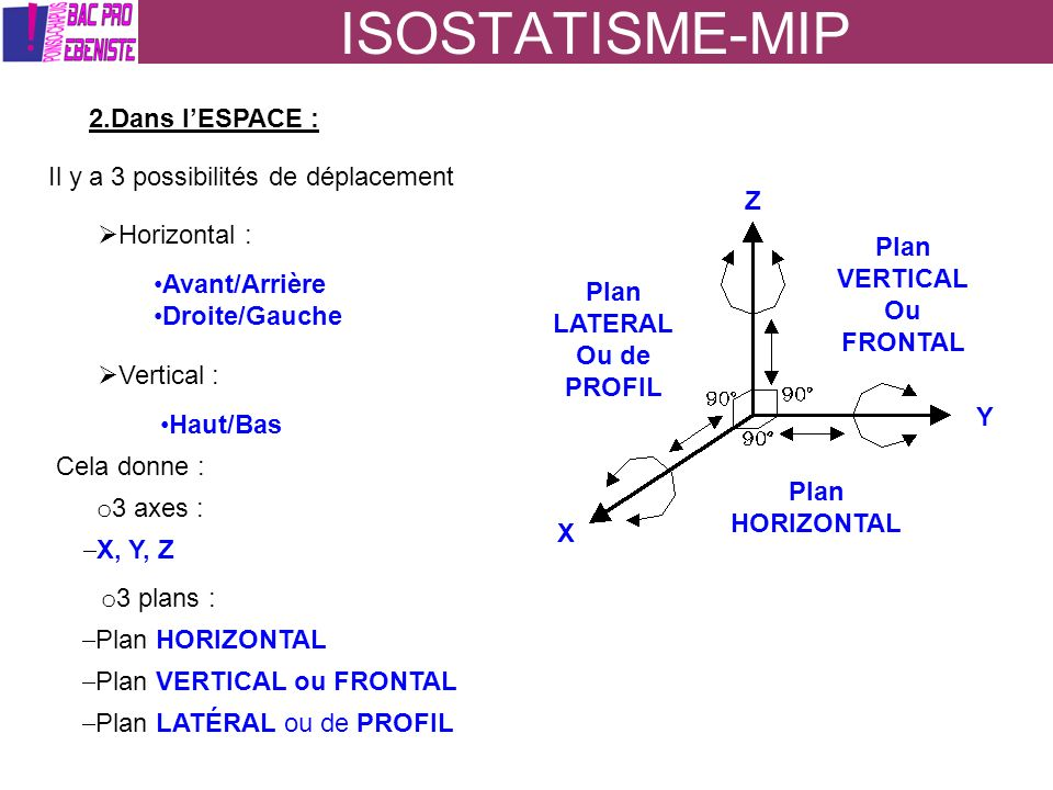 ISOSTATISME-MIP 2.Dans l'ESPACE : Il y a 3 possibilités de déplacement