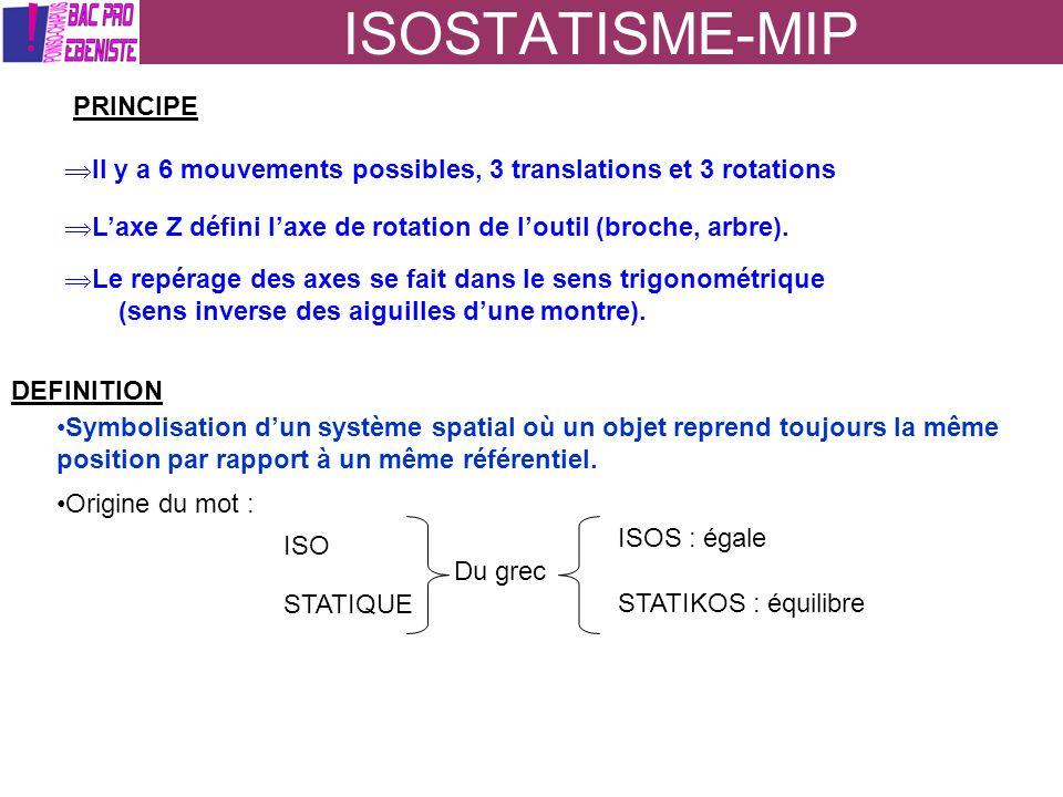 ISOSTATISME-MIP PRINCIPE